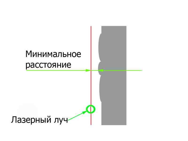 Минимальное расстояние от стены до луча