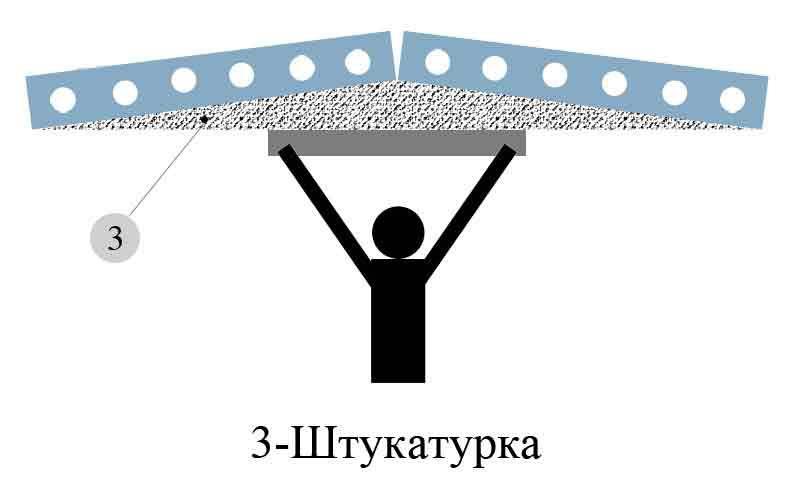 Проверка потолка метровым правилом на неровности